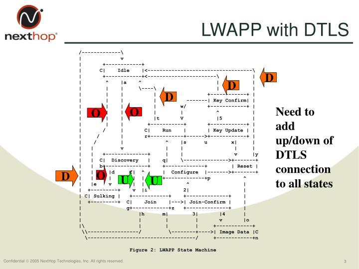 LWAPP with DTLS