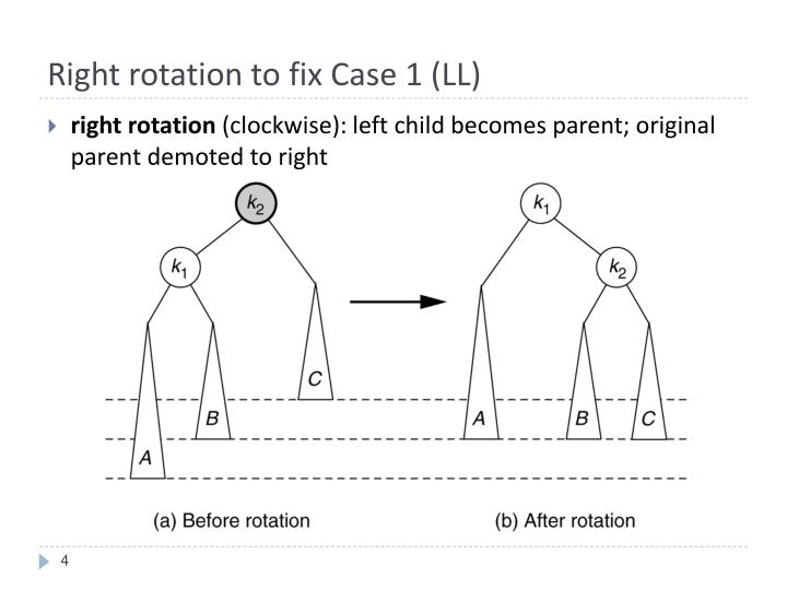 Right rotation to fix Case 1 (LL)