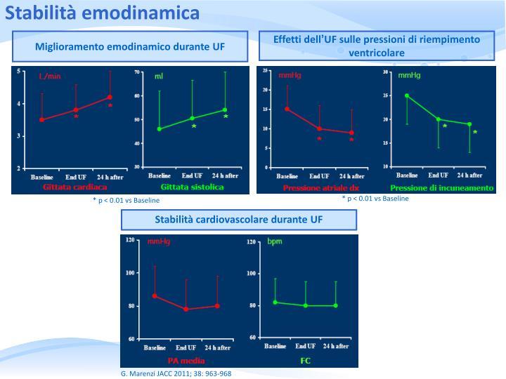 Stabilità emodinamica