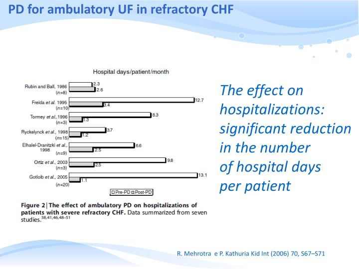 PD for ambulatory UF in refractory CHF