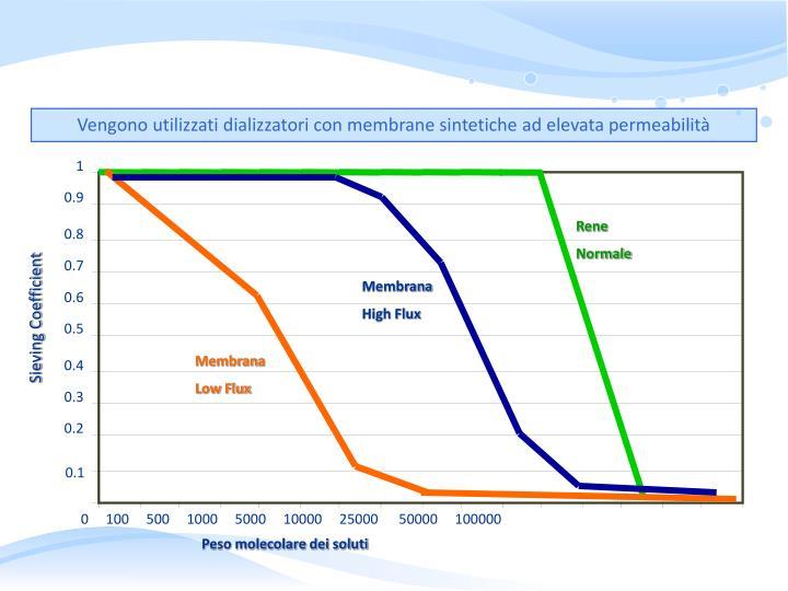 Vengono utilizzati dializzatori con membrane sintetiche ad elevata permeabilità