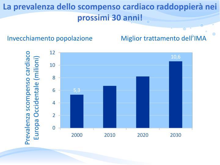 La prevalenza dello scompenso cardiaco raddoppierà nei prossimi 30 anni!