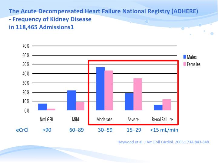 The Acute Decompensated Heart Failure National Registry (ADHERE) - Frequency of Kidney Disease