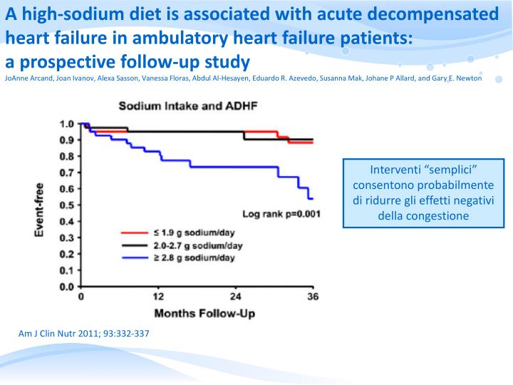 A high-sodium diet is associated with acute decompensated heart failure in ambulatory heart failure patients: