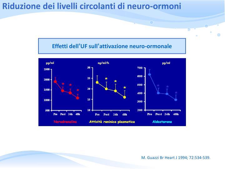 Riduzione dei livelli circolanti di neuro-ormoni