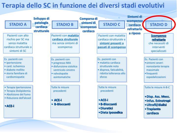 Terapia dello SC in funzione dei diversi stadi evolutivi