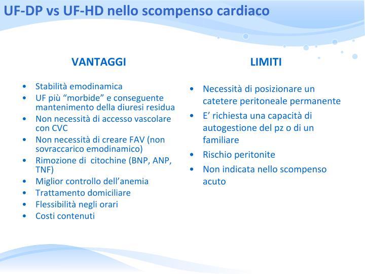 UF-DP vs UF-HD nello scompenso cardiaco