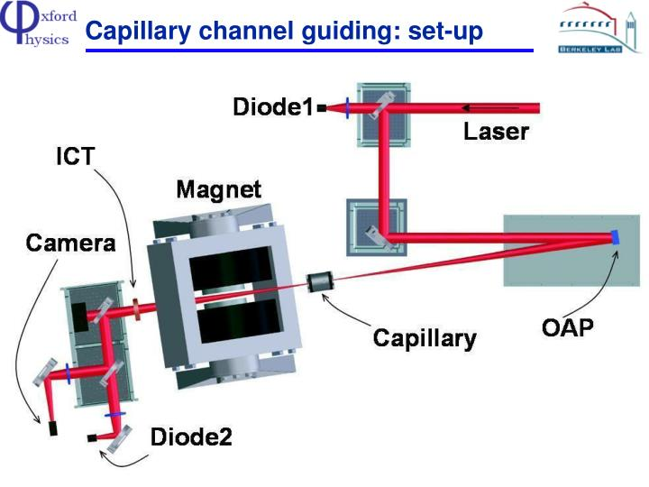 Capillary channel guiding: set-up