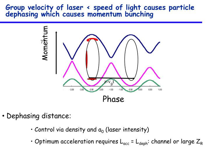 Group velocity of laser < speed of light causes particle dephasing which causes momentum bunching