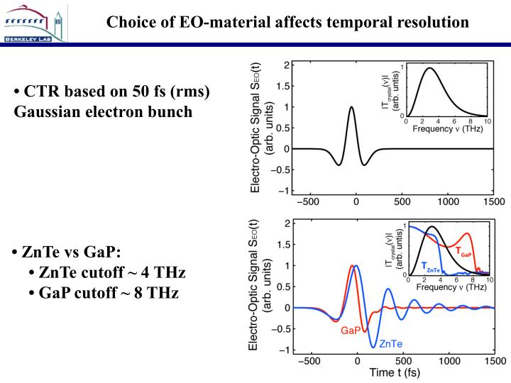 Choice of EO-material affects temporal resolution