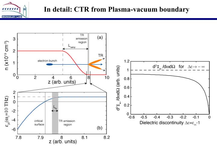 In detail: CTR from Plasma-vacuum boundary
