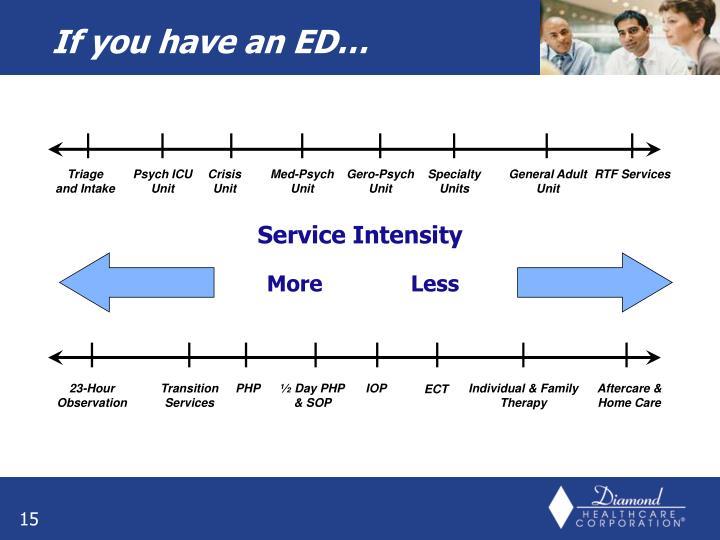 Service Intensity