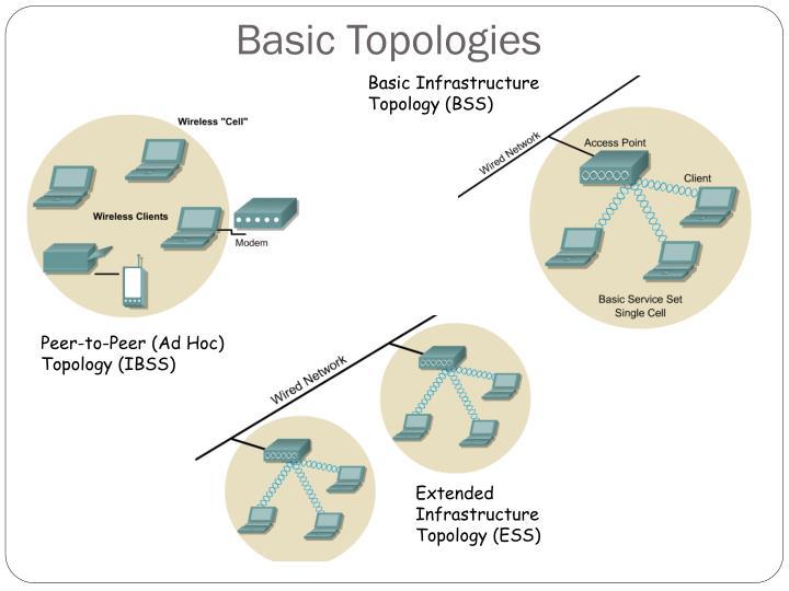 Basic Topologies