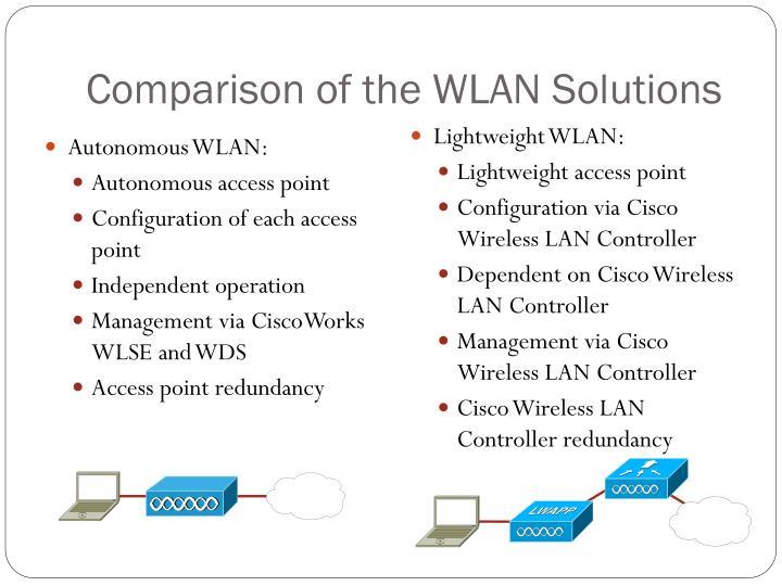 Autonomous WLAN: