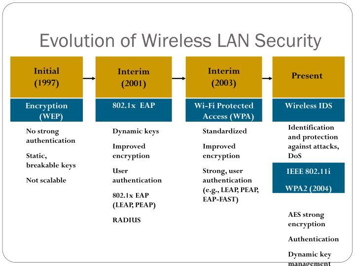 Evolution of Wireless LAN Security