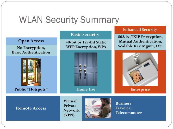WLAN Security Summary