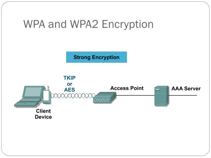 WPA and WPA2 Encryption