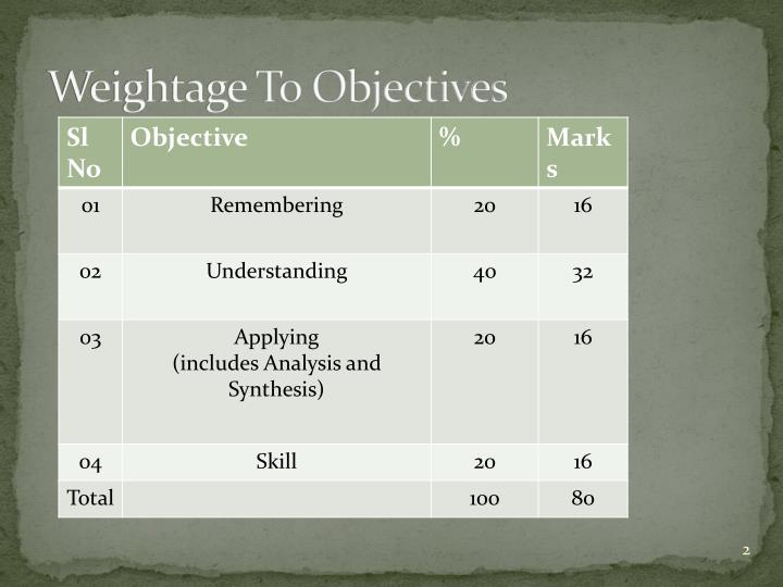 Weightage to objectives