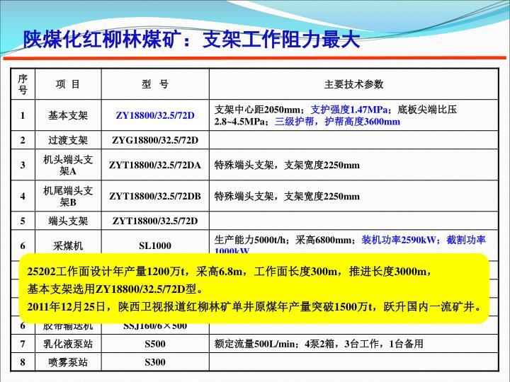 陕煤化红柳林煤矿:支架工作阻力最大
