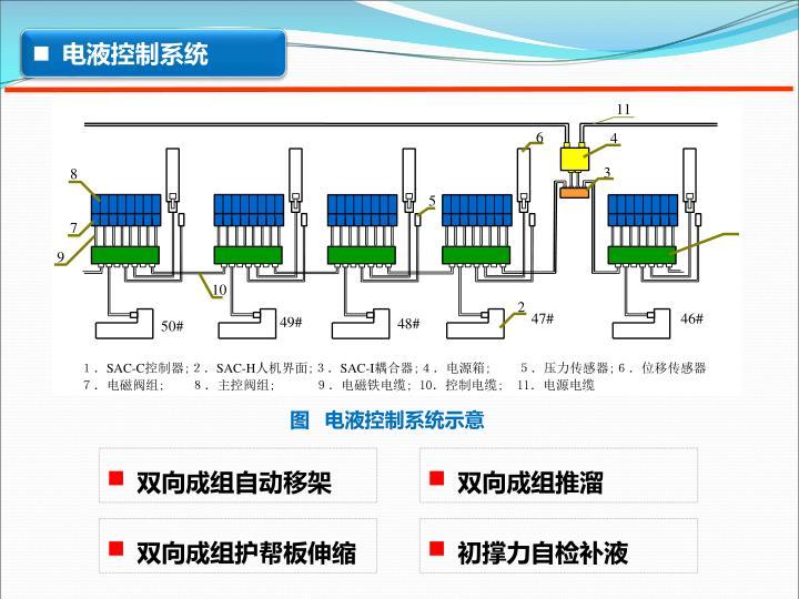电液控制系统