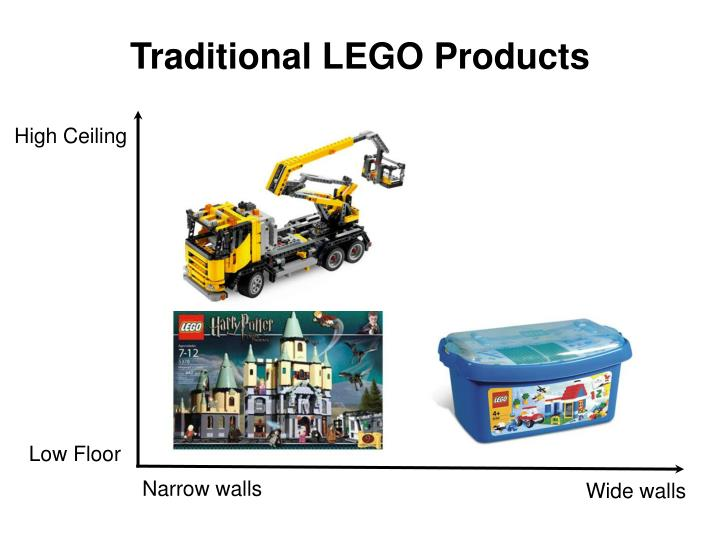 Traditional LEGO Products