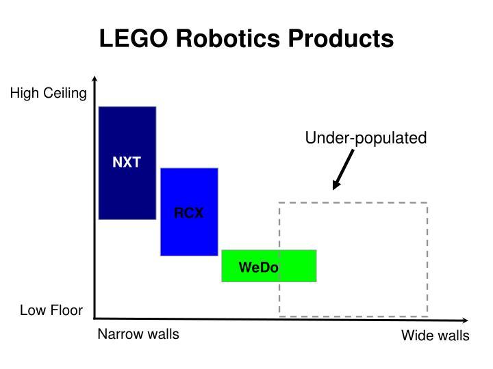 LEGO Robotics Products