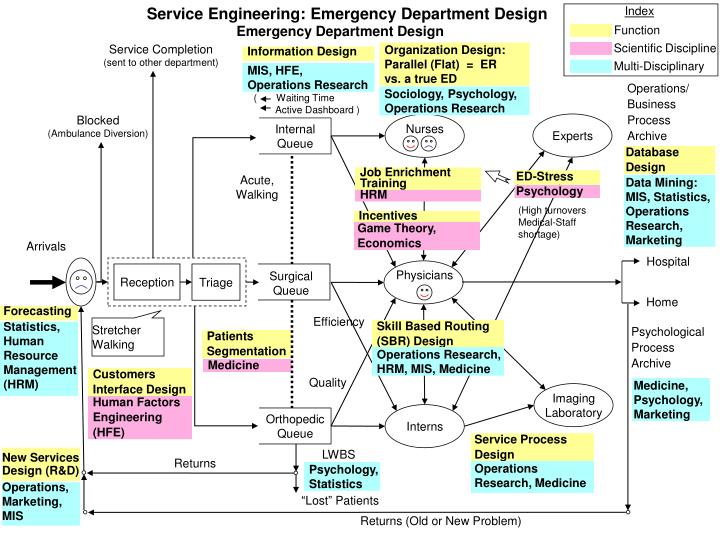 Service Engineering: Emergency Department Design