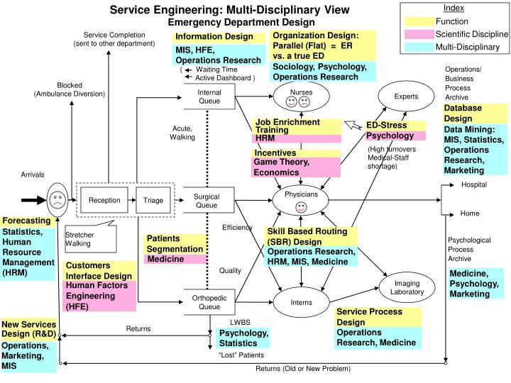 Service Engineering: Multi-Disciplinary View