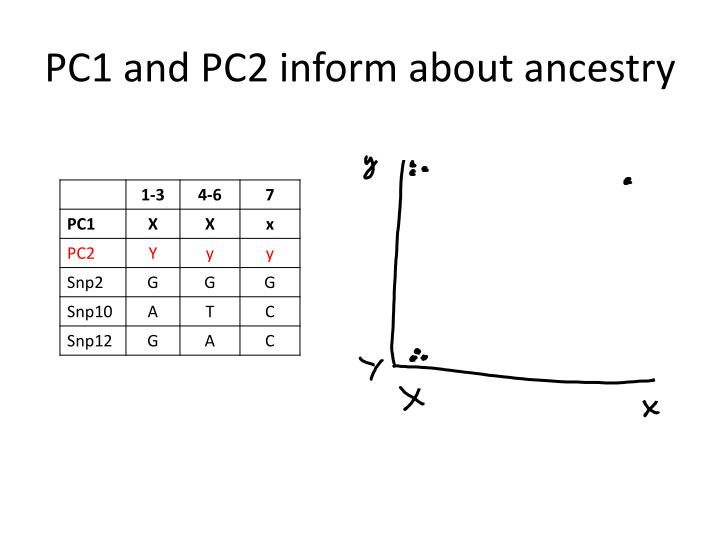 PC1 and PC2 inform about ancestry