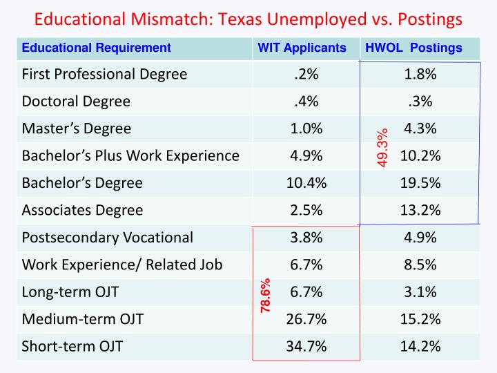 Educational Mismatch: Texas Unemployed vs. Postings