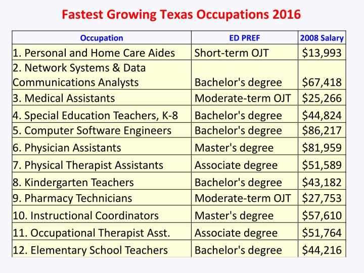 Fastest Growing Texas Occupations 2016