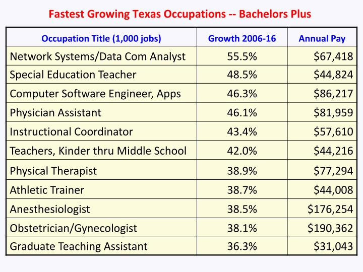 Fastest Growing Texas Occupations -- Bachelors Plus