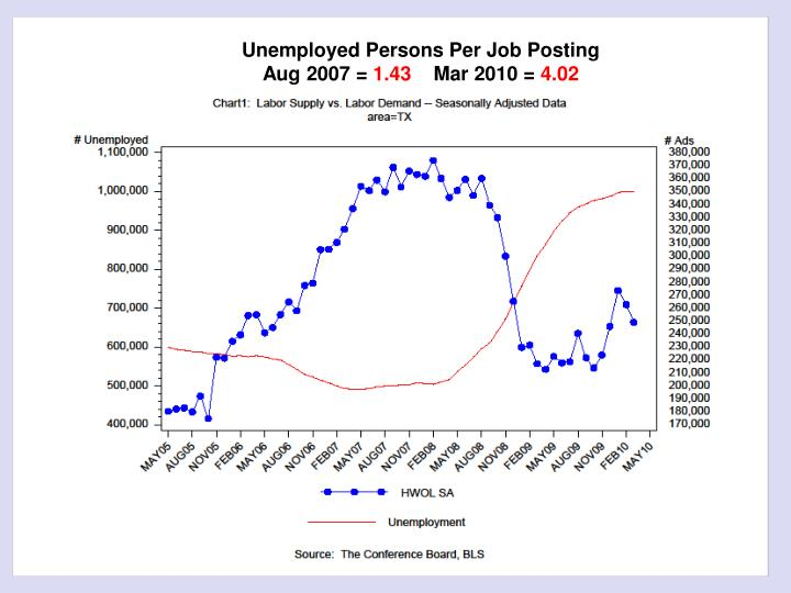 Unemployed Persons Per Job Posting