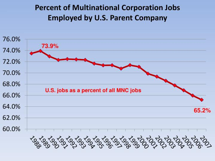 U.S. jobs as a percent of all MNC jobs