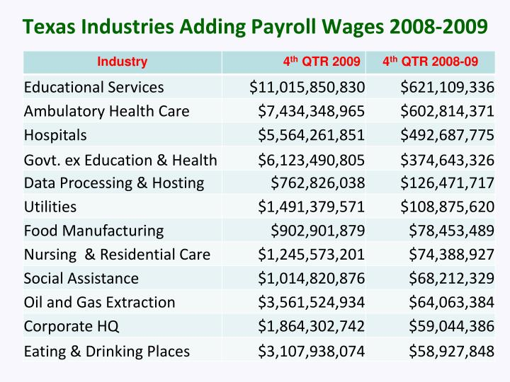 Texas Industries Adding Payroll Wages 2008-2009