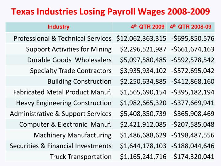 Texas Industries Losing Payroll Wages 2008-2009
