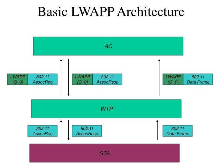 Basic LWAPP Architecture