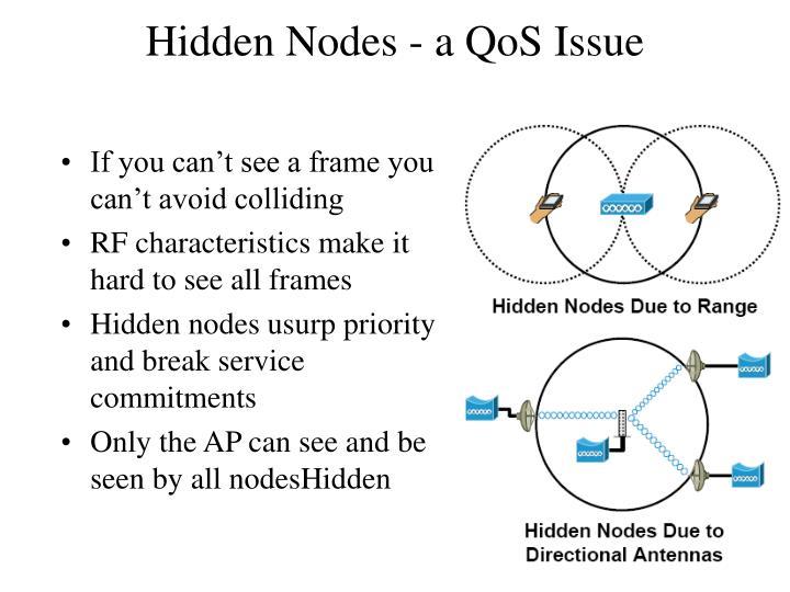 Hidden Nodes
