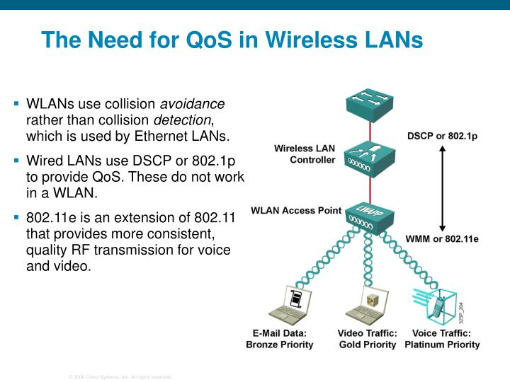 The Need for QoS in Wireless LANs