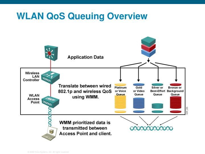 WLAN QoS Queuing Overview