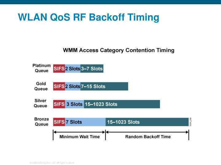 WLAN QoS RF Backoff Timing