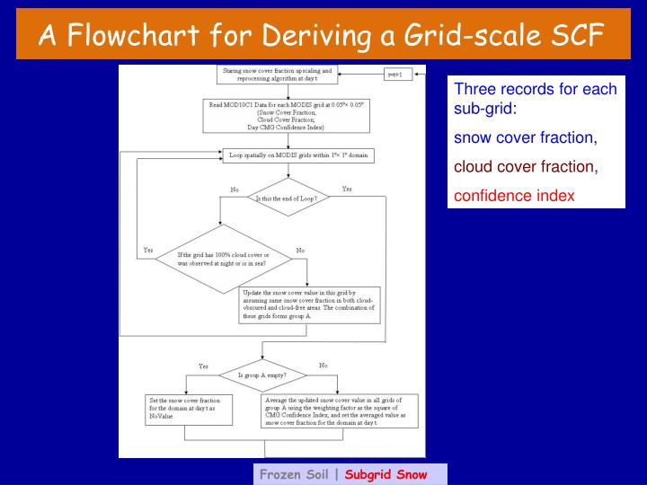 A Flowchart for Deriving a Grid-scale SCF