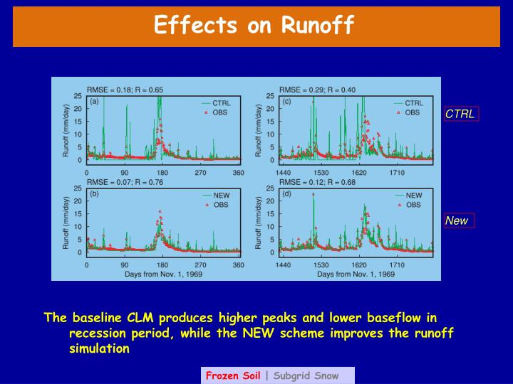 Effects on Runoff