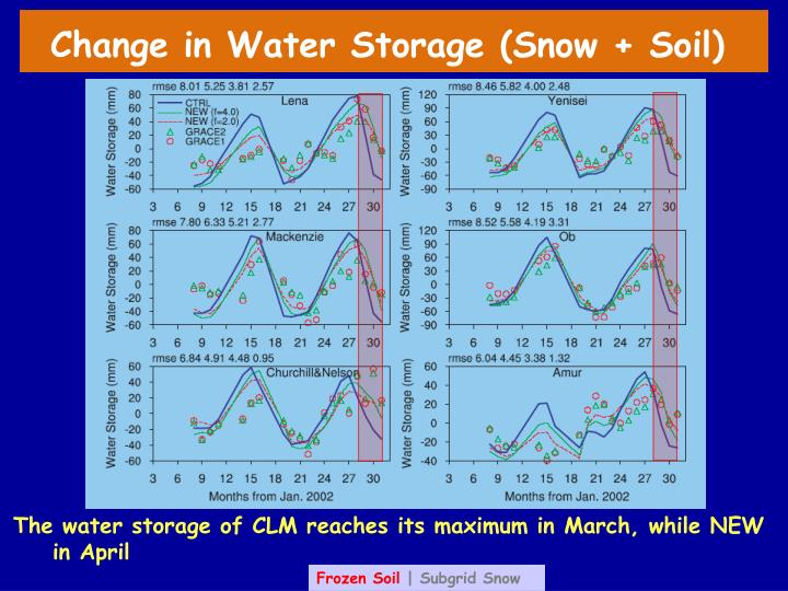 Change in Water Storage (Snow + Soil)
