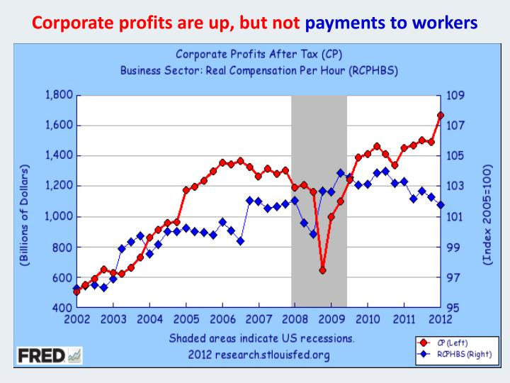 Corporate profits are up, but not