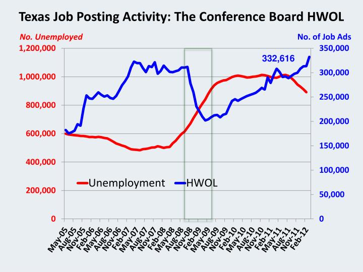 Texas Job Posting Activity: The Conference Board HWOL