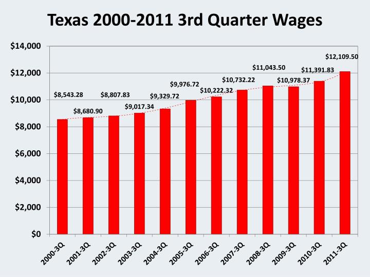 Texas 2000-2011 3rd Quarter Wages