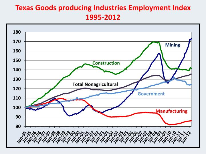Texas Goods producing Industries Employment Index