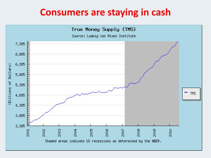Consumers are staying in cash