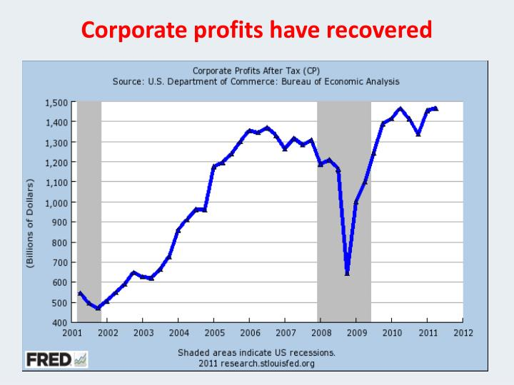Corporate profits have recovered